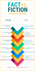 Breastfeeding: Fact Vs. Fiction Infographic