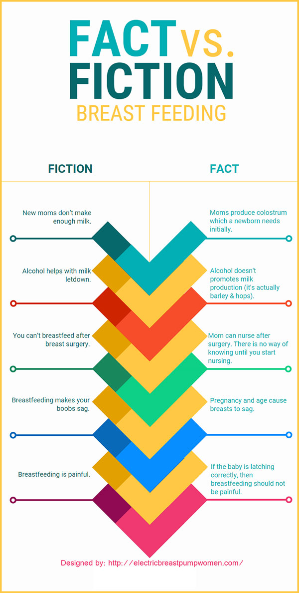Breastfeeding: Fact Vs. Fiction Infographic